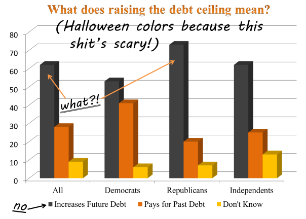 "In response to the question, ""When Congress votes to increase the debt ceiling, do you believe that means…"""